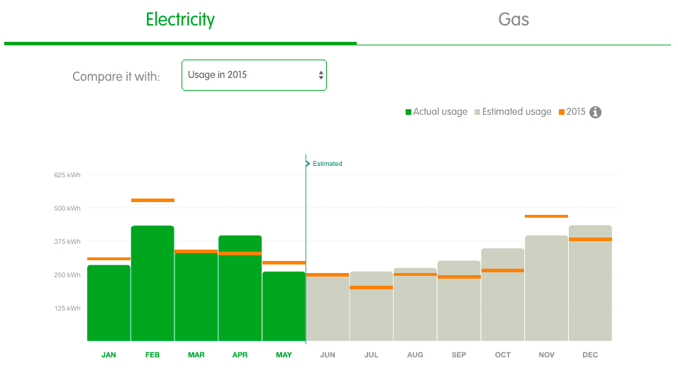 Our electricity useage compared to last year
